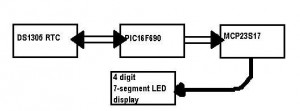 pic16f690 mcp23s17 ds1305 block diagram of clock